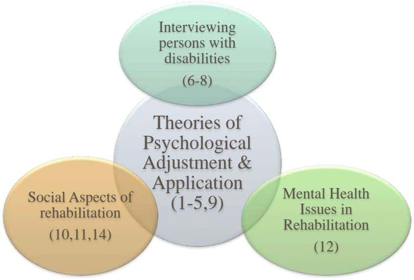 Interviewing persons with disabilities (6-8) Theories of Psychological Adjustment & Application Mental Health