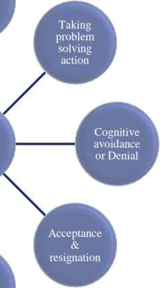 Taking problem solving action Cognitive avoidance or Denial Acceptance & resignation