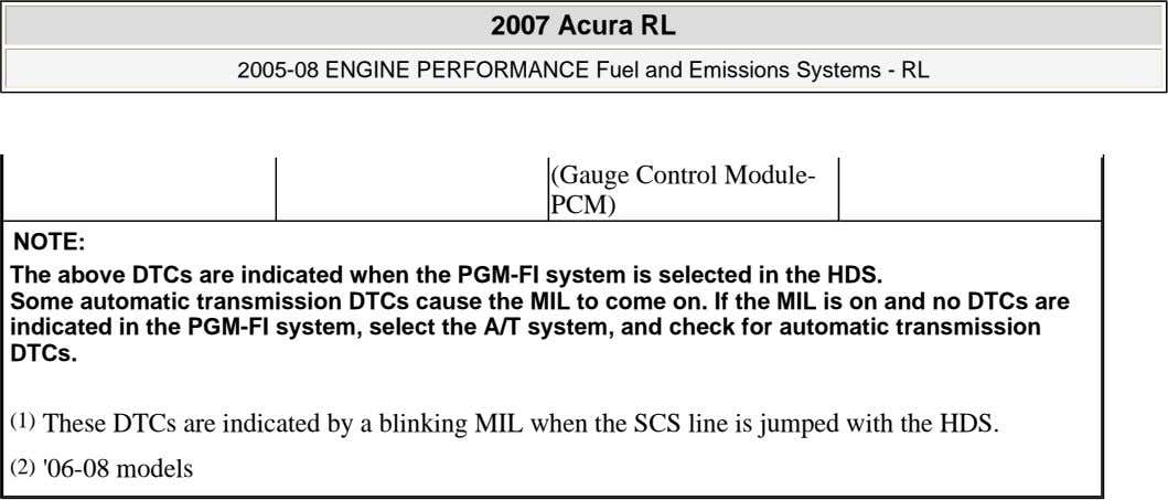 2007 Acura RL 2005-08 ENGINE PERFORMANCE Fuel and Emissions Systems - RL (Gauge Control Module- PCM)