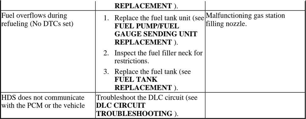 REPLACEMENT ). Fuel overflows during Malfunctioning gas station 1. Replace the fuel tank unit (see refueling