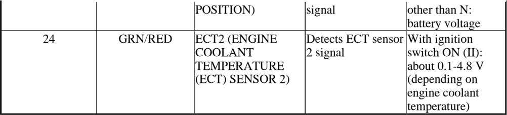 POSITION) signal other than N: battery voltage 24 GRN/RED ECT2 (ENGINE Detects ECT sensor With ignition