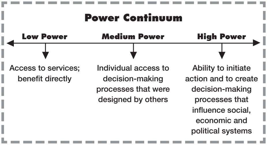 Power Continuum Low Power Medium Power high Power Access to services; ben­efit directly In­dividual access
