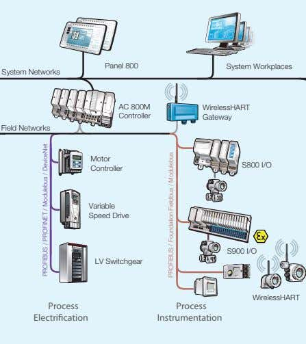 Panel 800 System Workplaces System Networks AC 800M WirelessHART Controller Gateway Field Networks Motor S800