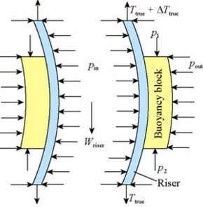 factor s m ) 1 − γ γ is the string's submerged ms Fig. 2 Force