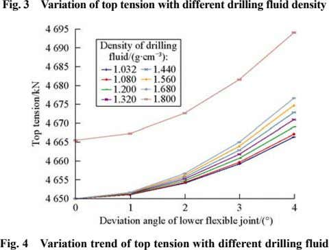 Fig. 3 Variation of top tension with different drilling fluid density Fig. 4 Variation trend