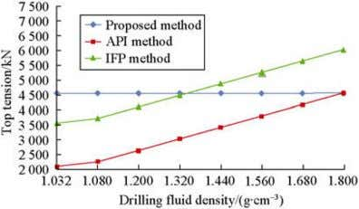set value and results calculated by API and IFP methods. Fig. 5 Comparison of results obtained