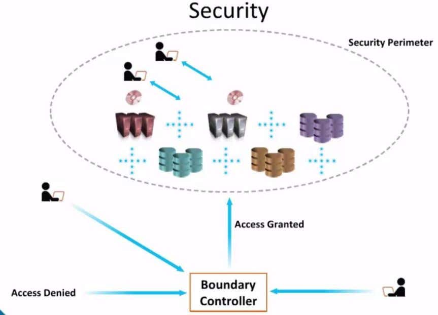 Cloud Security and the Customer Rights and Control