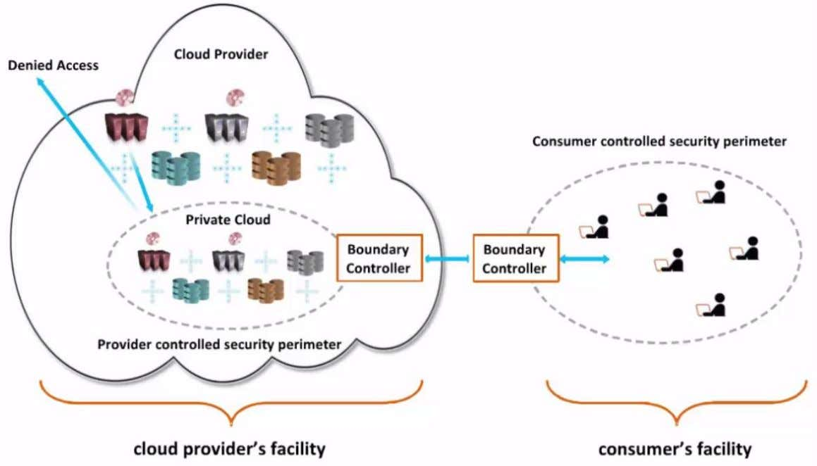 Outsourced Private Cloud Scenario