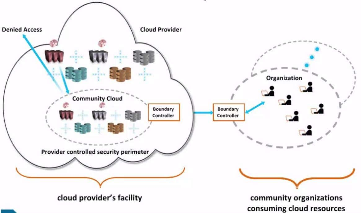 Outsource Community Cloud Scenario