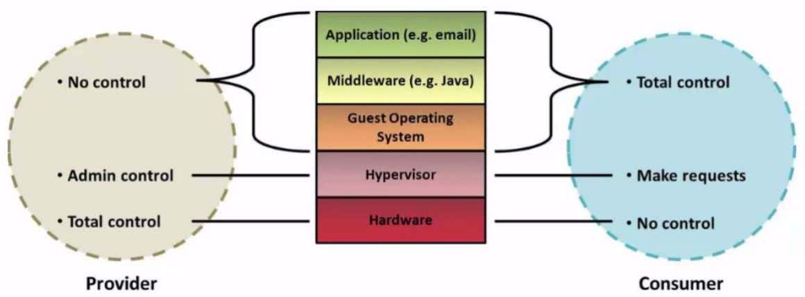 IaaS Software Stack Control