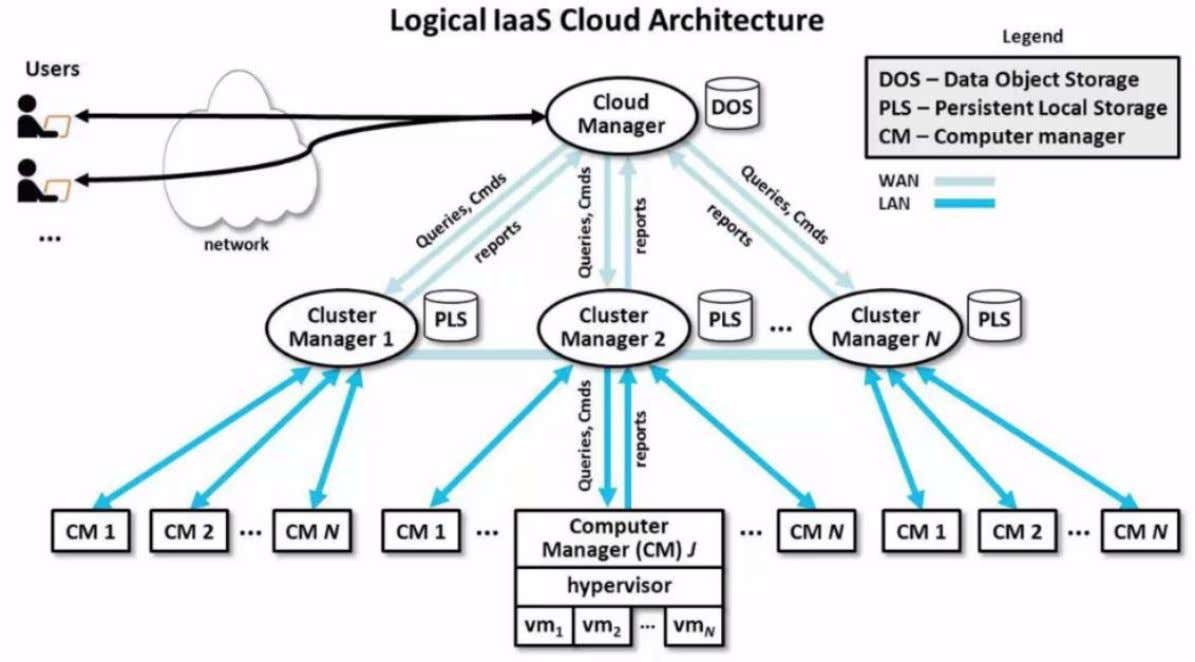 IaaS Operational Overview