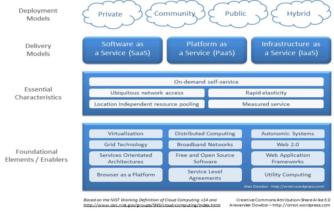NIST Cloud Computing Model