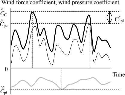 Wind force coefficient, wind pressure coefficient ^ C C C ^ * pi C pe