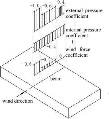 -1.0 -0.6 -0.4 external pressure 外圧係数 coefficient ― internal pressure coefficient 内圧係数 -0.4