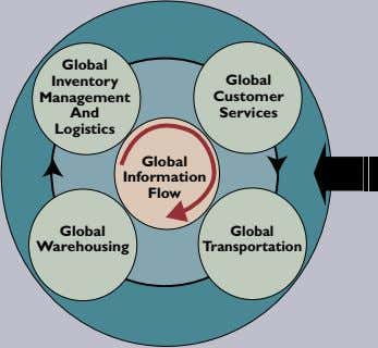 Global Inventory Global Management Customer And Services Logistics Global Information Flow Global Global