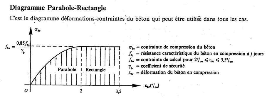 parabole-rectangle» et, dans certain cas, par mesure de simplification, un diag rectangulaire. OFPPT/DRIF 21