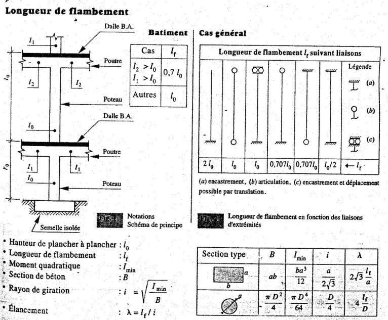 f : longueur de flambement i : rayon de giration minimum 2. Calculer la section d'acier