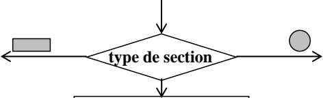 type de section