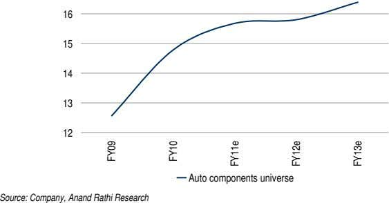 16 15 14 13 12 Auto components universe Source: Company, Anand Rathi Research FY09 FY10