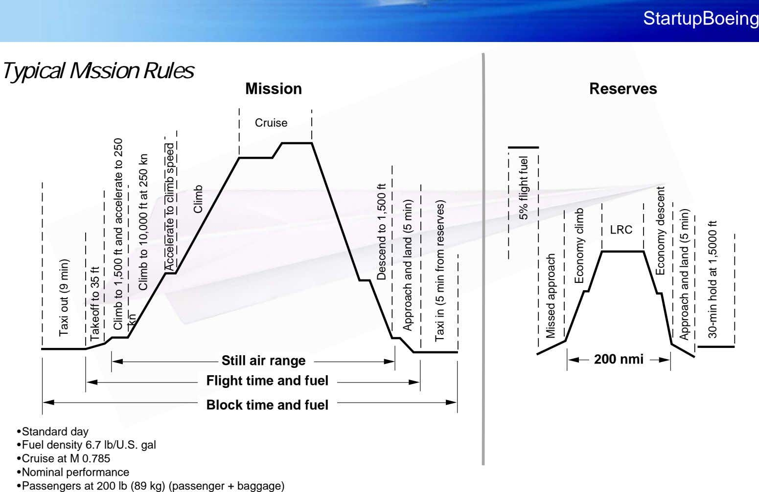 StartupBoeing Typical Mission Rules Mission Reserves Cruise LRC Still air range Flight time and fuel