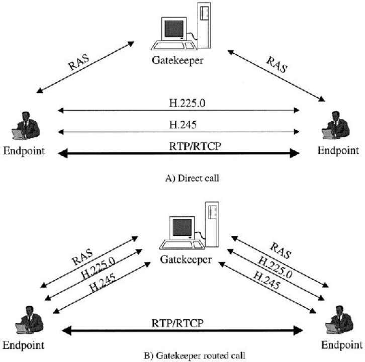 Figure 4 H.323 fast call setup. conference separately. Figure 4 depicts different multipoint call models.