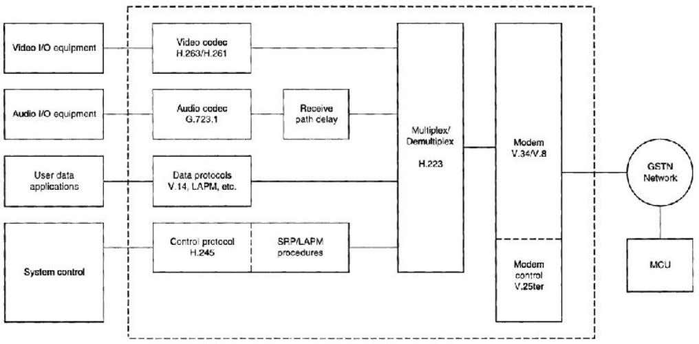 Figure 8 Block diagram for H.324 multimedia system. quality, or other preferences. Receivers may signal,