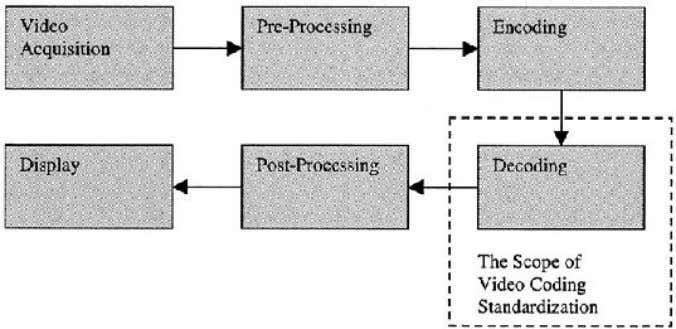 in this chapter and will describe certain bitstream syntax   Figure 1 The limited scope of