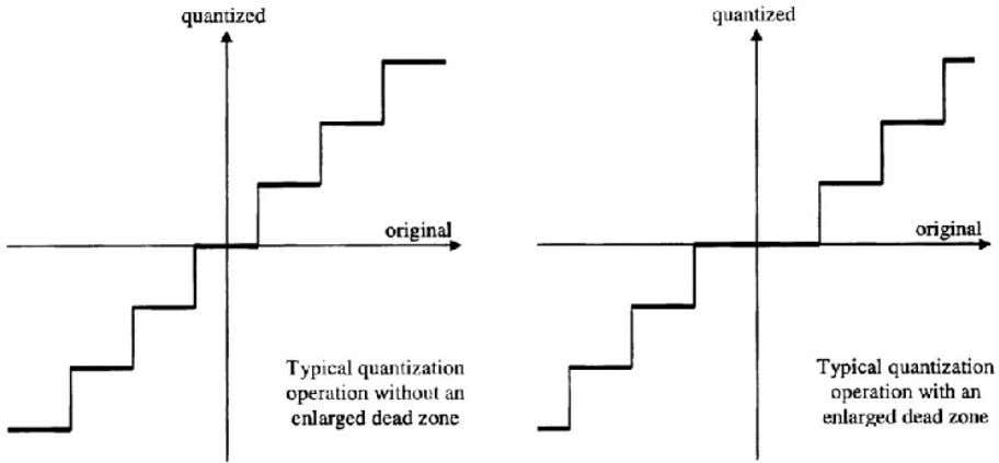 relations for the two cases are shown in Fig. 7.   Figure 7 Quantization with and
