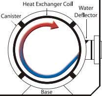 maximised by circulating water though its condenser tubes. Extra large evaporator area Electroheat has an extra