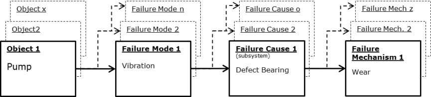 reason why an item is not doing its required function. Figure 2.2.2 [8] - Relation between