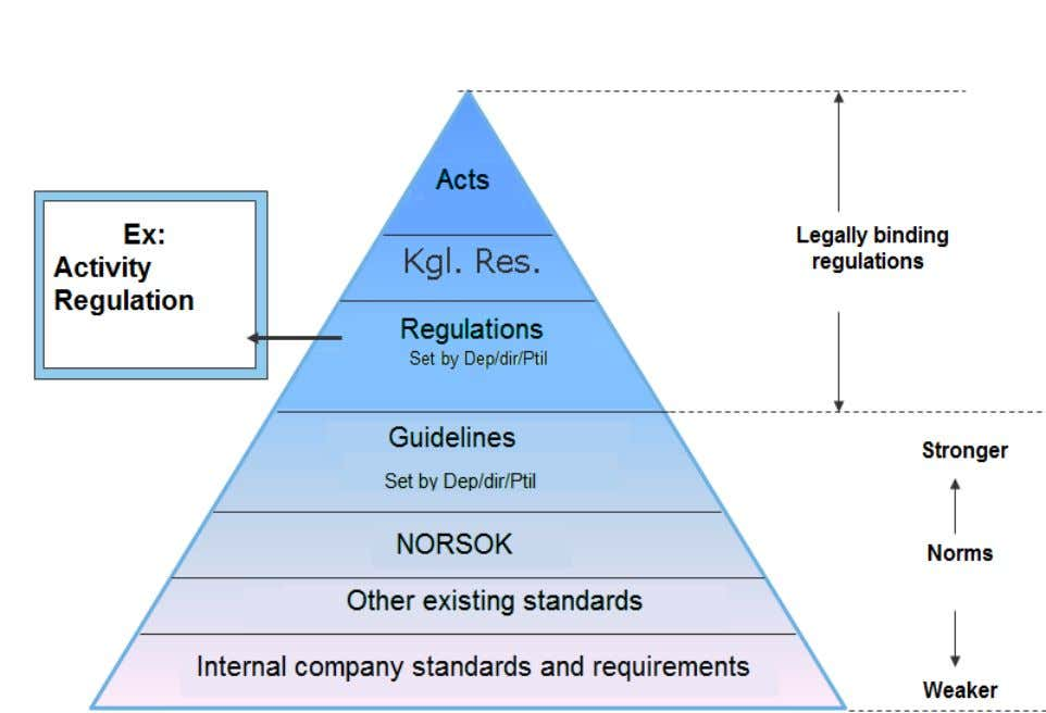 standards the thesis will build on as shown in Figure 3.1.1. Figure 3.1.1 [15] - Hierarchy