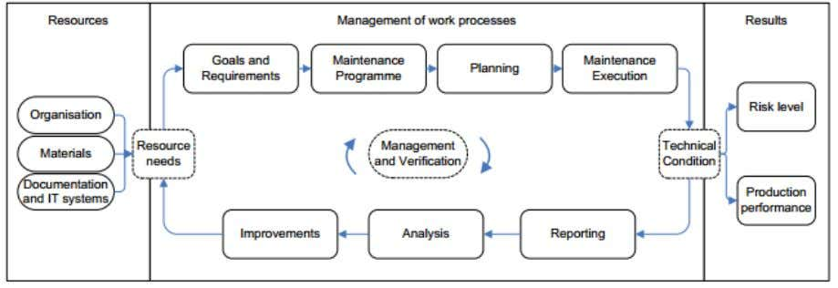 with activity regulation §49 in how to enhance the effectiveness. Figure 3.3.1 [19] - Maintenance Management
