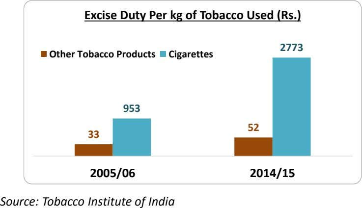 Excise Duty Per kg of Tobacco Used (Rs.) 2773 Other Tobacco Products Cigarettes 953 52