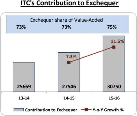 ITC's Contribution to Exchequer Exchequer share of Value -Added 73% 73% 75% 11.6% 7.3% 25669