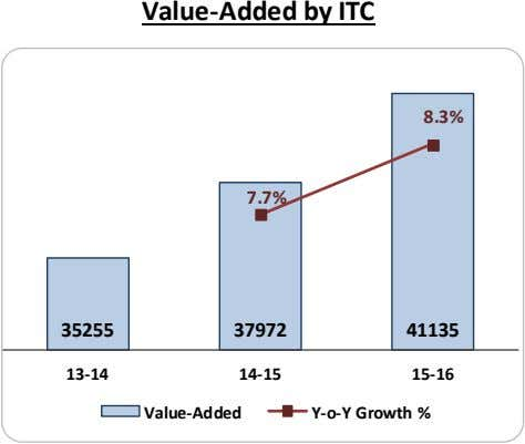 Value-Added by ITC 8.3% 7.7% 35255 37972 41135 13-14 14-15 15-16 Value-Added Y-o-Y Growth %