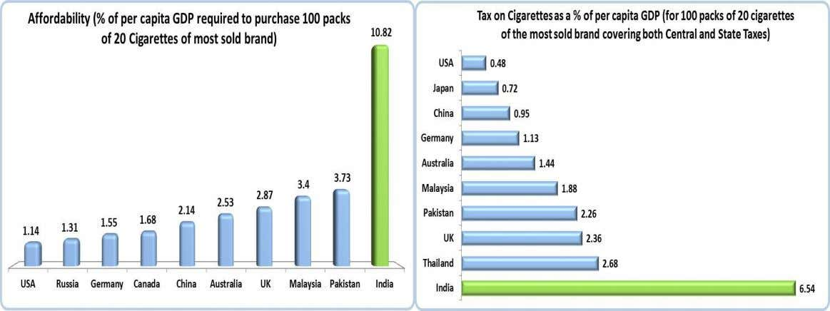 Cigarettes are least affordable in India Source : WHO Report on the Global Tobacco Epidemic, 2015-Raising