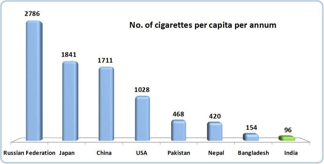 Per Capita Cigarette Consumption – per annum Source: The Tobacco Atlas - 4 t h Edition