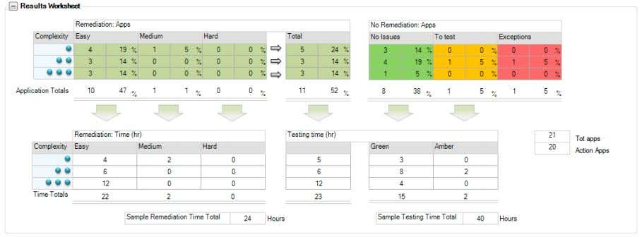 worksheet to give a breakdown of the number of testing hours required. ©2011 App-DNA | www.app-dna.com