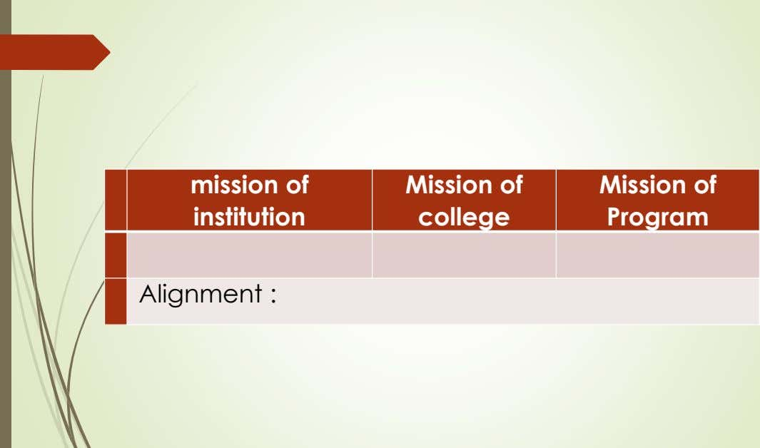 mission of institution Mission of college Mission of Program Alignment :