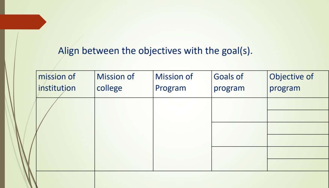 Align between the objectives with the goal(s). mission of institution Mission of college Mission of