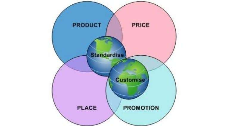 for and against adapting it suit each foreign market. International Marketing Mix: Product Basic marketing