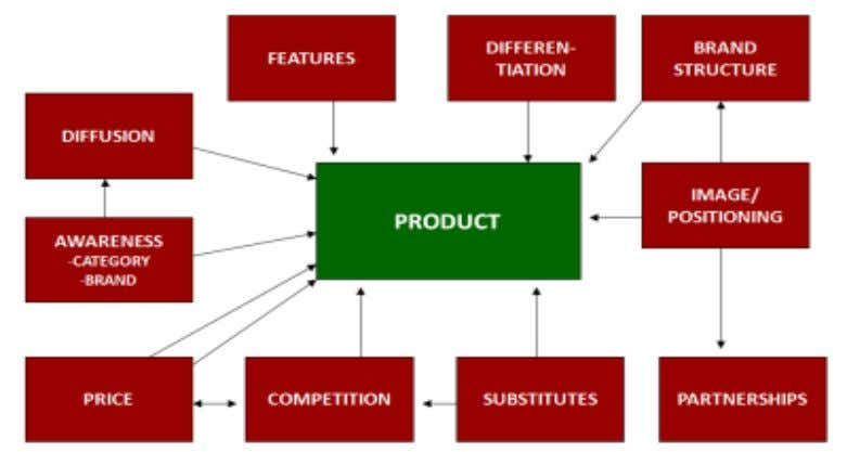 Products may be differentiated in several ways. Some may be represented as being of superior