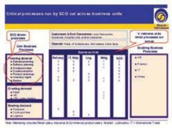 Chain Optimization Bharat Petroleum Corporation Ltd. . Figure 1: SCO processes cut across a combi -