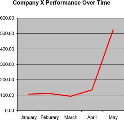 Company X Performance Over Time 600.00 500.00 400.00 300.00 200.00 100.00 0.00 January Feburary March
