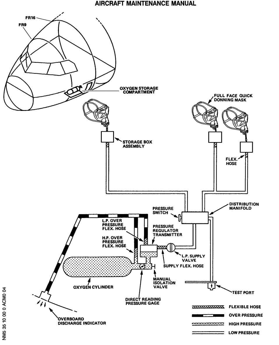 Crew Oxygen System - Schematic Figure 001A 35-10-00 R EFF : 101-199, 901-999, IAC Page