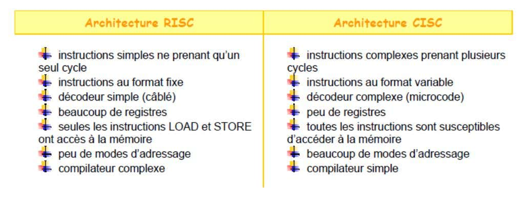: ∑ L' architecture CISC (Complex Instruction Set Computer) L'architecture RISC (Reduced Instruction Set Computer)