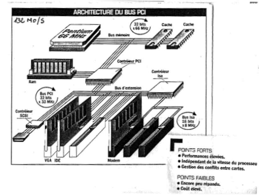 Cours architecture des ordinateurs - 52 - Exemples de Bus Le bus PCI (Peripheral Component Interconnect)