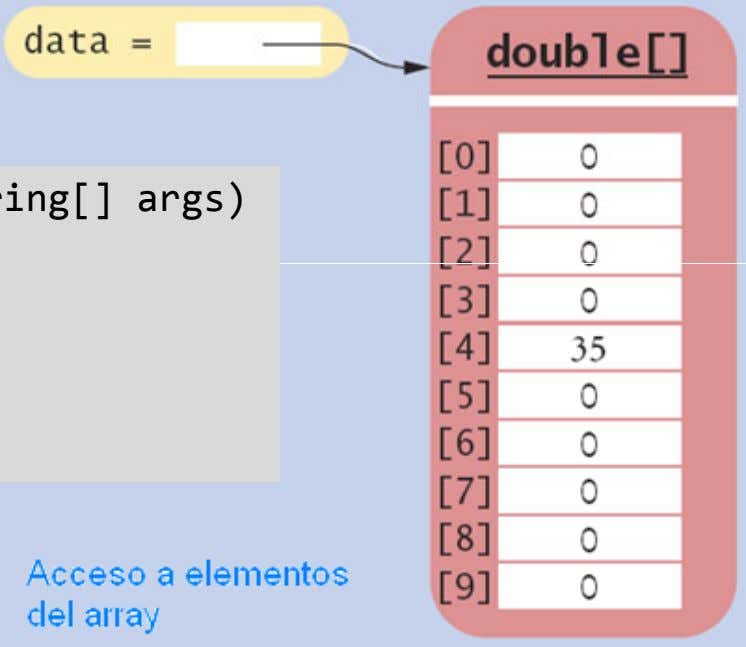 Acceso a elementos de un array public static void main(String[] args) public static void main(String[] args)
