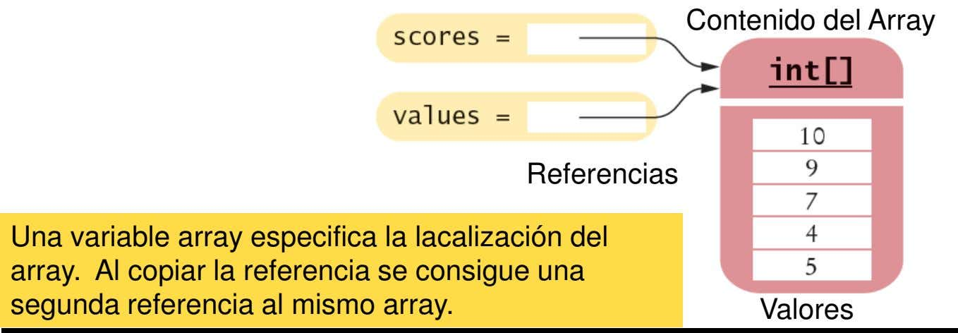 Contenido del Array Referencias Una variable array especifica la lacalización del array. Al copiar la