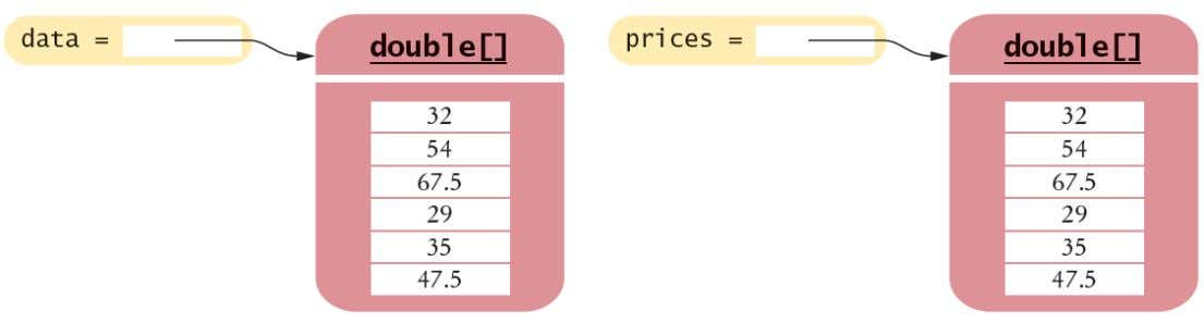 double[] prices = Arrays.copyOf (data, data.length); double[] prices = Arrays.copyOf (data, data.length); Java 32